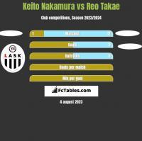 Keito Nakamura vs Reo Takae h2h player stats