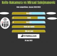 Keito Nakamura vs Mirsad Sulejmanovic h2h player stats