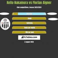 Keito Nakamura vs Florian Aigner h2h player stats