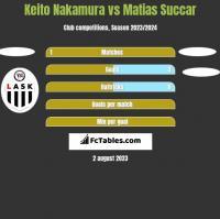 Keito Nakamura vs Matias Succar h2h player stats
