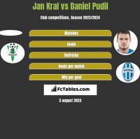 Jan Kral vs Daniel Pudil h2h player stats