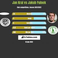 Jan Kral vs Jakub Fulnek h2h player stats