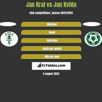 Jan Kral vs Jan Kvida h2h player stats