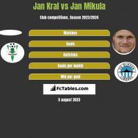 Jan Kral vs Jan Mikula h2h player stats