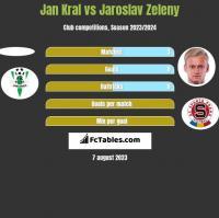 Jan Kral vs Jaroslav Zeleny h2h player stats