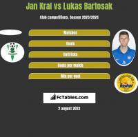 Jan Kral vs Lukas Bartosak h2h player stats
