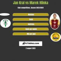 Jan Kral vs Marek Hlinka h2h player stats