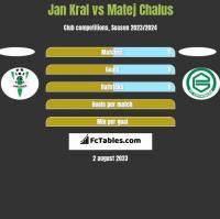 Jan Kral vs Matej Chalus h2h player stats