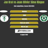 Jan Kral vs Juan Olivier Simo Kingue h2h player stats
