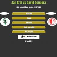 Jan Kral vs David Doudera h2h player stats