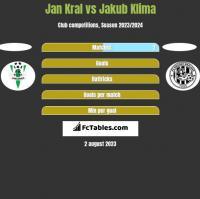 Jan Kral vs Jakub Klima h2h player stats