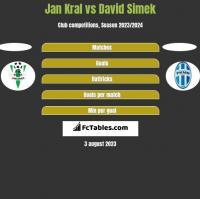 Jan Kral vs David Simek h2h player stats