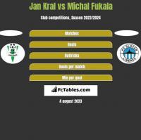 Jan Kral vs Michal Fukala h2h player stats