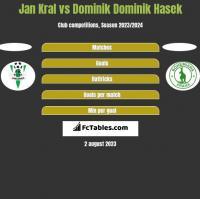 Jan Kral vs Dominik Dominik Hasek h2h player stats