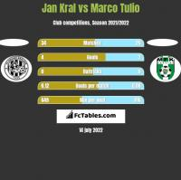 Jan Kral vs Marco Tulio h2h player stats