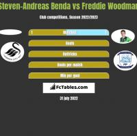 Steven-Andreas Benda vs Freddie Woodman h2h player stats
