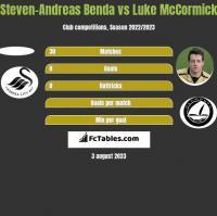 Steven-Andreas Benda vs Luke McCormick h2h player stats