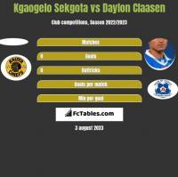 Kgaogelo Sekgota vs Daylon Claasen h2h player stats