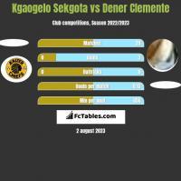 Kgaogelo Sekgota vs Dener Clemente h2h player stats
