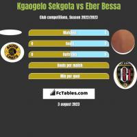 Kgaogelo Sekgota vs Eber Bessa h2h player stats