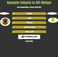Kgaogelo Sekgota vs Gift Motupa h2h player stats