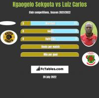 Kgaogelo Sekgota vs Luiz Carlos h2h player stats