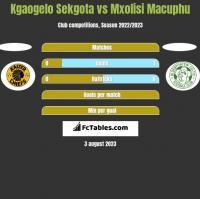 Kgaogelo Sekgota vs Mxolisi Macuphu h2h player stats
