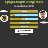 Kgaogelo Sekgota vs Tiago Castro h2h player stats