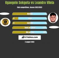 Kgaogelo Sekgota vs Leandro Vilela h2h player stats