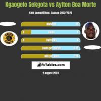 Kgaogelo Sekgota vs Aylton Boa Morte h2h player stats