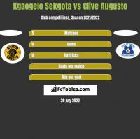 Kgaogelo Sekgota vs Clive Augusto h2h player stats