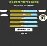 Jon Ander Perez vs Claudio h2h player stats