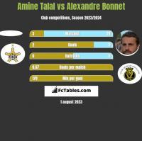 Amine Talal vs Alexandre Bonnet h2h player stats