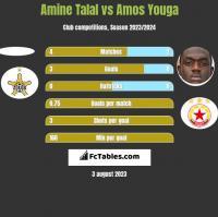 Amine Talal vs Amos Youga h2h player stats