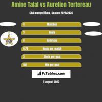 Amine Talal vs Aurelien Tertereau h2h player stats