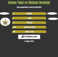 Amine Talal vs Hicham Benkaid h2h player stats