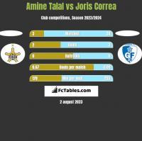 Amine Talal vs Joris Correa h2h player stats