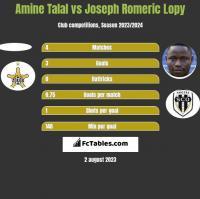 Amine Talal vs Joseph Romeric Lopy h2h player stats