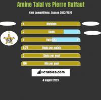 Amine Talal vs Pierre Ruffaut h2h player stats