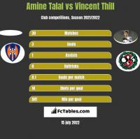 Amine Talal vs Vincent Thill h2h player stats