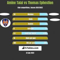 Amine Talal vs Thomas Ephestion h2h player stats