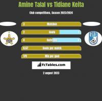 Amine Talal vs Tidiane Keita h2h player stats