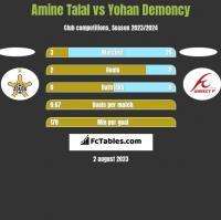 Amine Talal vs Yohan Demoncy h2h player stats