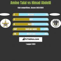 Amine Talal vs Himad Abdelli h2h player stats