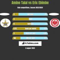 Amine Talal vs Eric Ebimbe h2h player stats