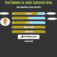 Axel Bamba vs Jules Sylvestre Brac h2h player stats