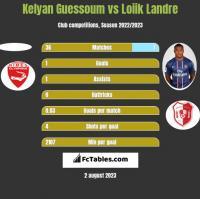 Kelyan Guessoum vs Loiik Landre h2h player stats