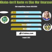 Nikolas-Gerrit Kuehn vs Elias Mar Omarsson h2h player stats