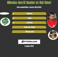 Nikolas-Gerrit Kuehn vs Rai Vloet h2h player stats