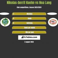 Nikolas-Gerrit Kuehn vs Noa Lang h2h player stats